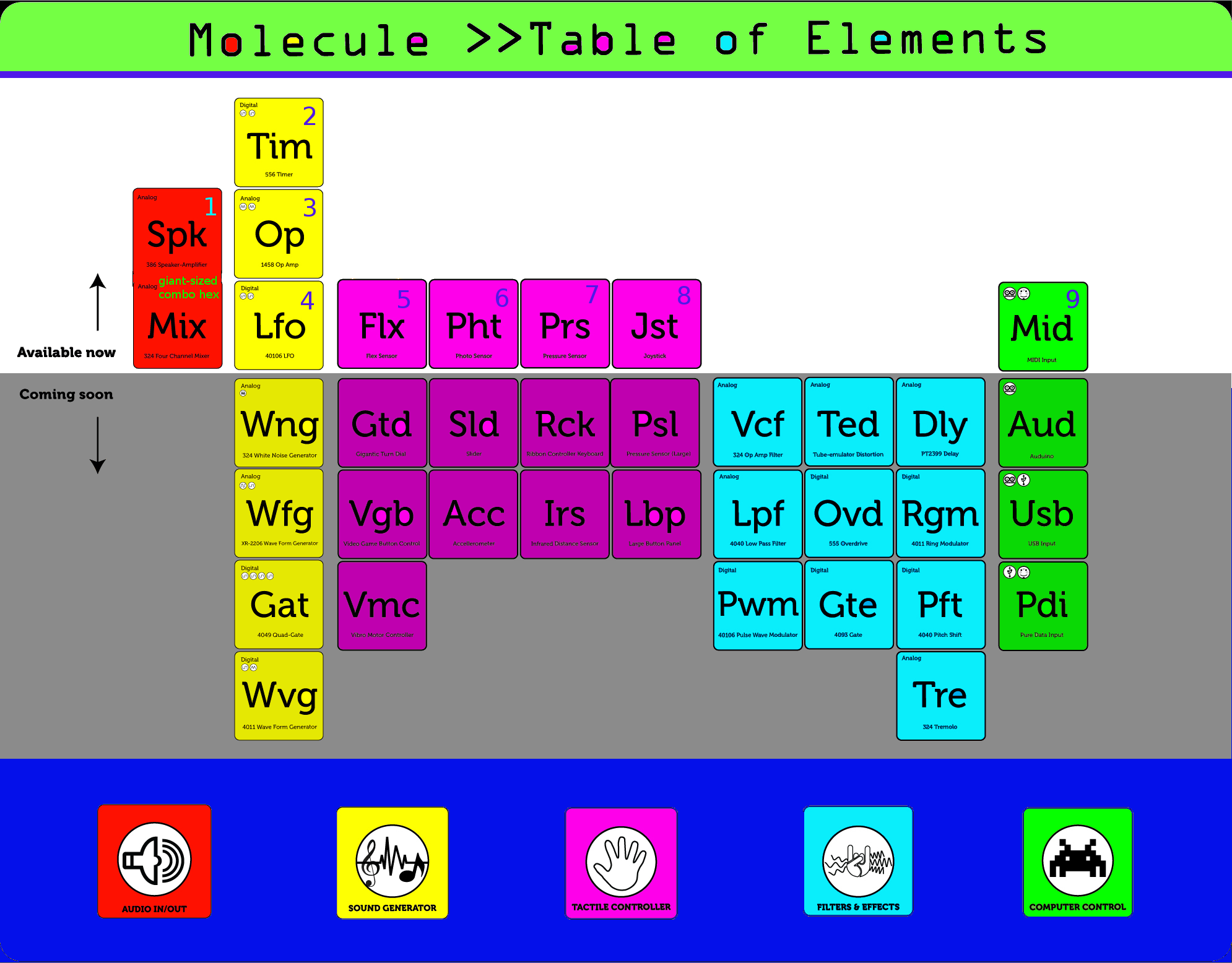 Table of elements MS